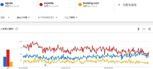 『 海外ホテル予約サイト大手3社を比較してみた 』 ..エクスペディアがブッキング方式の現地通貨支払い方式も採用したのは2012年からでした。このグラフは2014年~2019年末までのgoogleトレンドです。..