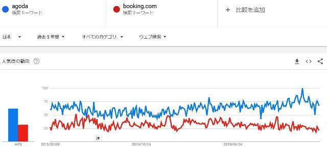 『 海外ホテル予約サイト大手3社を比較してみた 』 ..ブッキングドットコムとアゴダの違いはビジネスモデルの違いと言えそうです。..